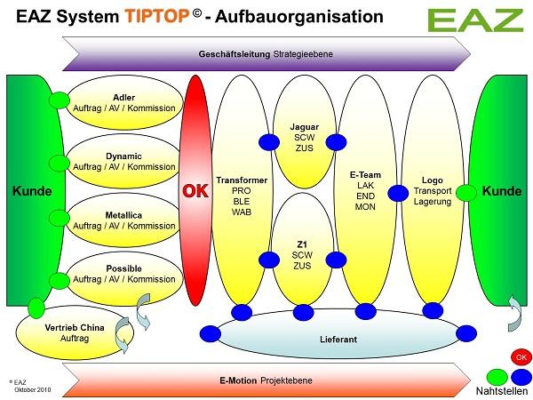 EAZ-System-TIPTOP-Aufbauorganisation-M